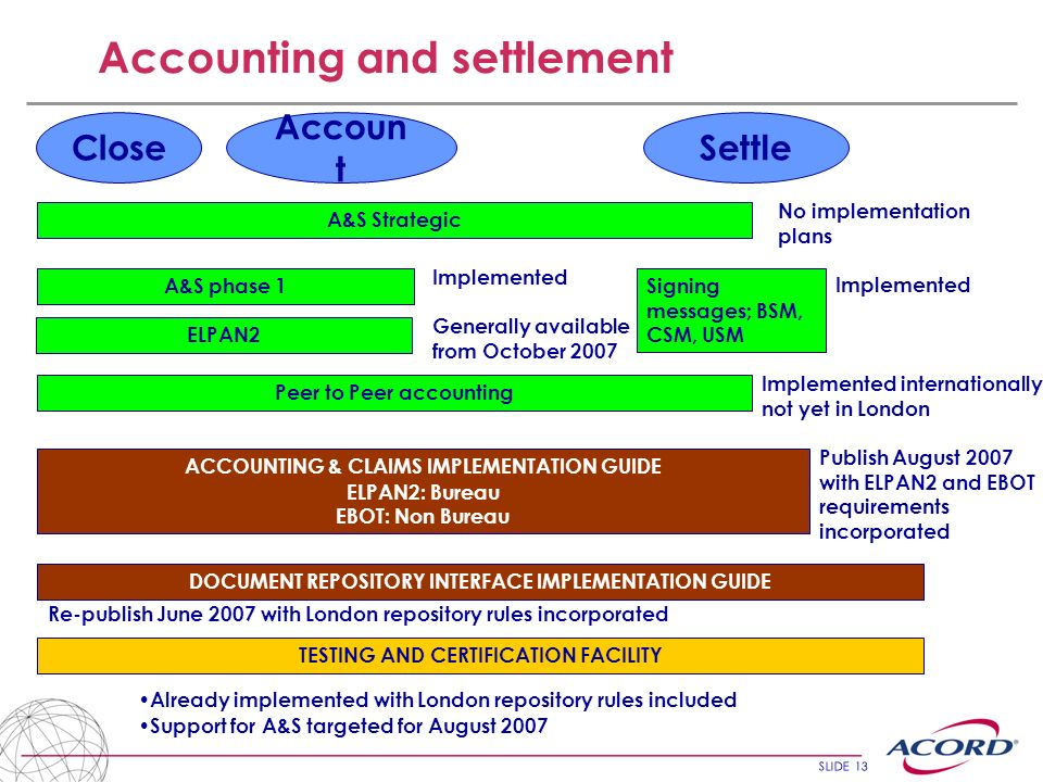 SLIDE 13 Accounting and settlement Close Accoun t Settle A&S Strategic A&S phase 1 ACCOUNTING & CLAIMS IMPLEMENTATION GUIDE ELPAN2: Bureau EBOT: Non Bureau Signing messages; BSM, CSM, USM Peer to Peer accounting Implemented No implementation plans Implemented Implemented internationally, not yet in London Publish August 2007 with ELPAN2 and EBOT requirements incorporated ELPAN2 Generally available from October 2007 DOCUMENT REPOSITORY INTERFACE IMPLEMENTATION GUIDE Re-publish June 2007 with London repository rules incorporated TESTING AND CERTIFICATION FACILITY Already implemented with London repository rules included Support for A&S targeted for August 2007