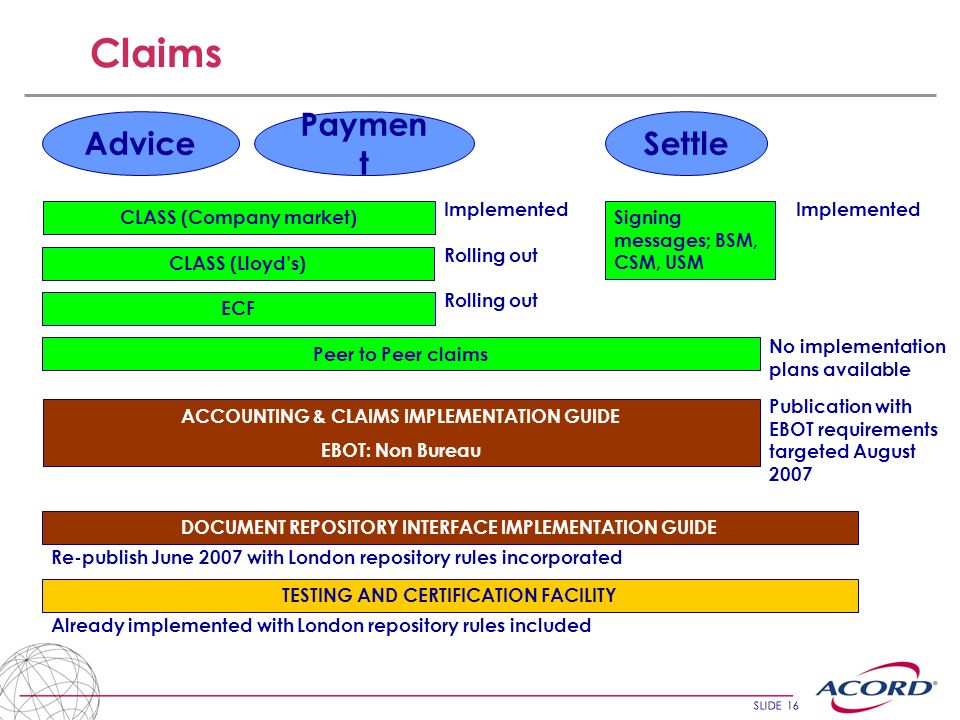 SLIDE 16 Claims Advice Paymen t Settle ECF CLASS (Company market) ACCOUNTING & CLAIMS IMPLEMENTATION GUIDE EBOT: Non Bureau Signing messages; BSM, CSM, USM CLASS (Lloyds) Implemented Rolling out Implemented Peer to Peer claims No implementation plans available Publication with EBOT requirements targeted August 2007 DOCUMENT REPOSITORY INTERFACE IMPLEMENTATION GUIDE Re-publish June 2007 with London repository rules incorporated TESTING AND CERTIFICATION FACILITY Already implemented with London repository rules included