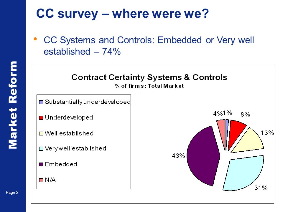 Market Reform Page 5 CC survey – where were we? CC Systems and Controls: Embedded or Very well established – 74%