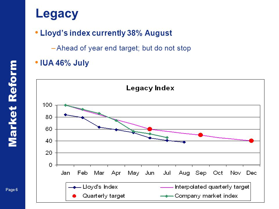 Market Reform Page 6 Legacy Lloyds index currently 38% August –Ahead of year end target; but do not stop IUA 46% July
