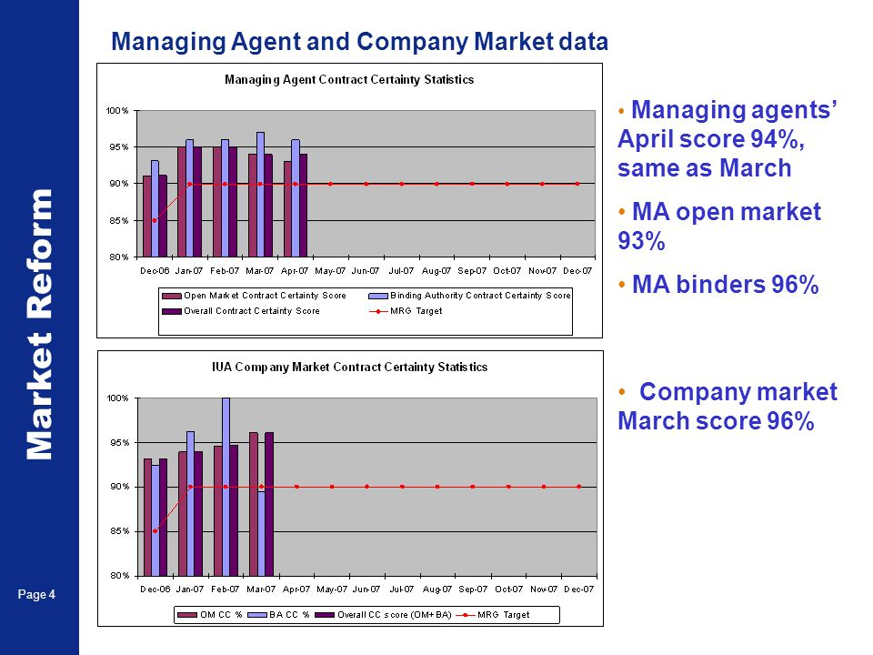 Market Reform Page 4 Managing Agent and Company Market data Managing agents April score 94%, same as March MA open market 93% MA binders 96% Company market March score 96%
