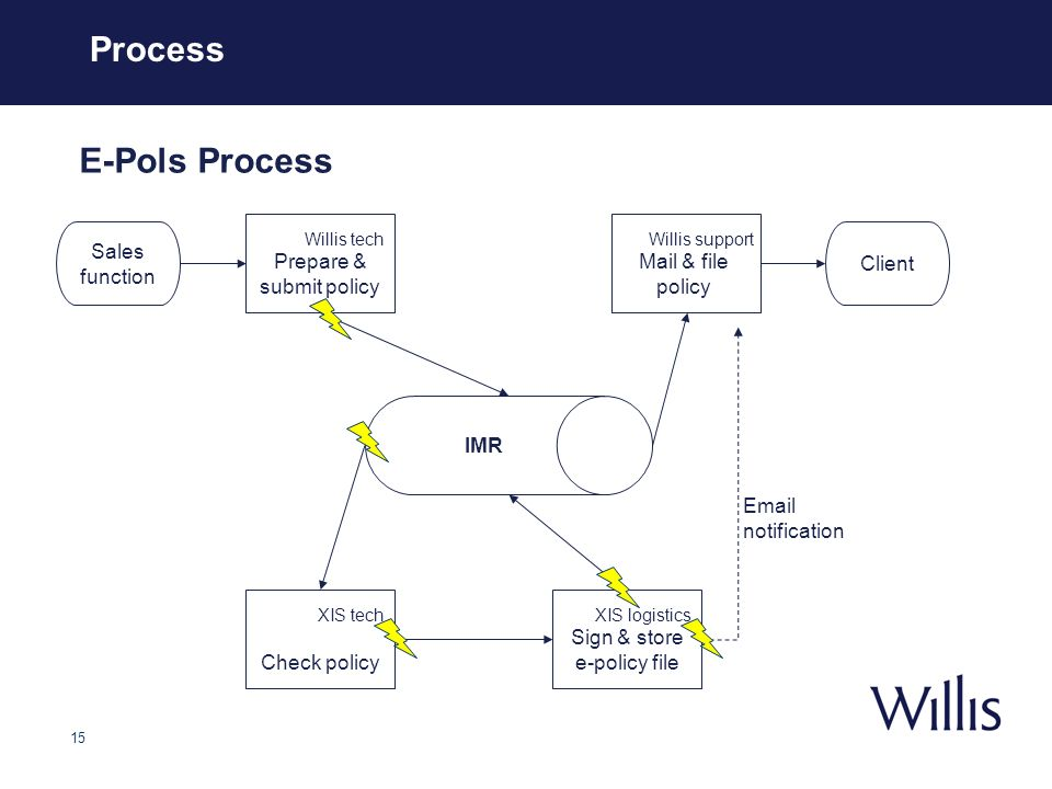 15 Process Client Willis tech Prepare & submit policy XIS tech Check policy Willis support Mail & file policy Sales function E-Pols Process IMR Email