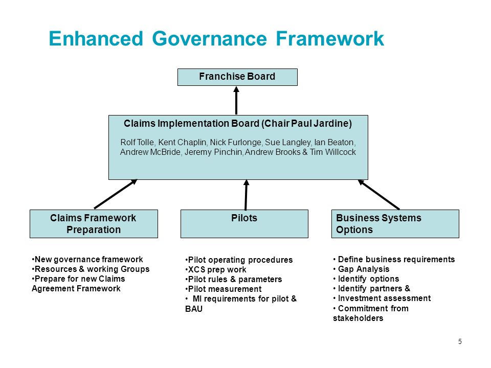 5 Enhanced Governance Framework Franchise Board Pilots Business Systems Options Claims Implementation Board (Chair Paul Jardine) Rolf Tolle, Kent Chap