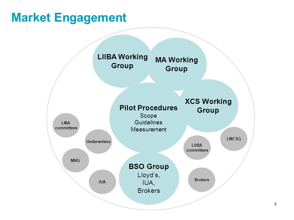 8 Pilot Procedures Scope Guidelines Measurement BSO Group Lloyds, IUA, Brokers MA Working Group XCS Working Group LMA committees MRG Brokers Underwrit