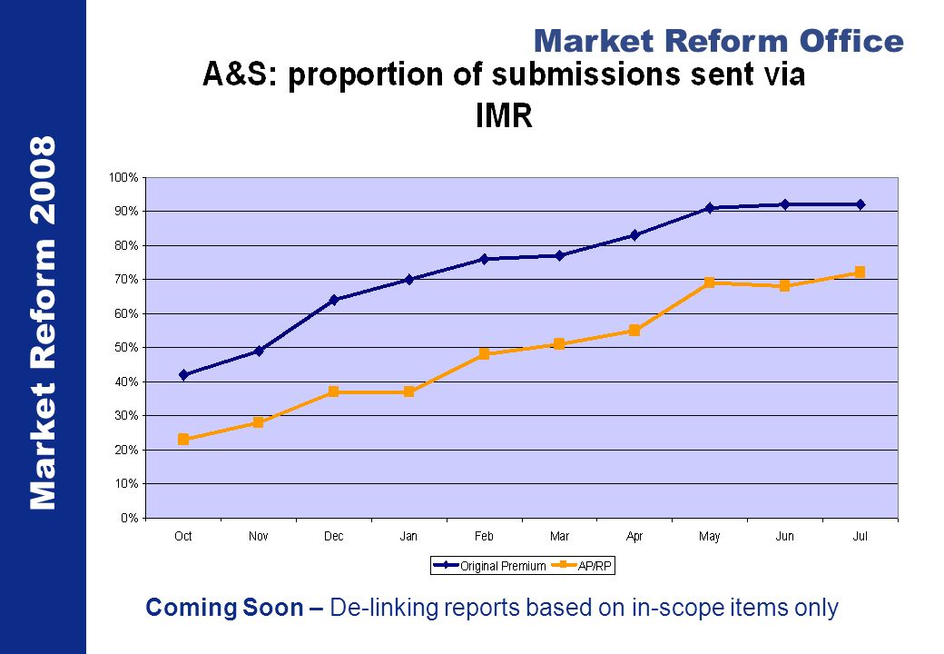 Market Reform 2008 Market Reform Office Coming Soon – De-linking reports based on in-scope items only