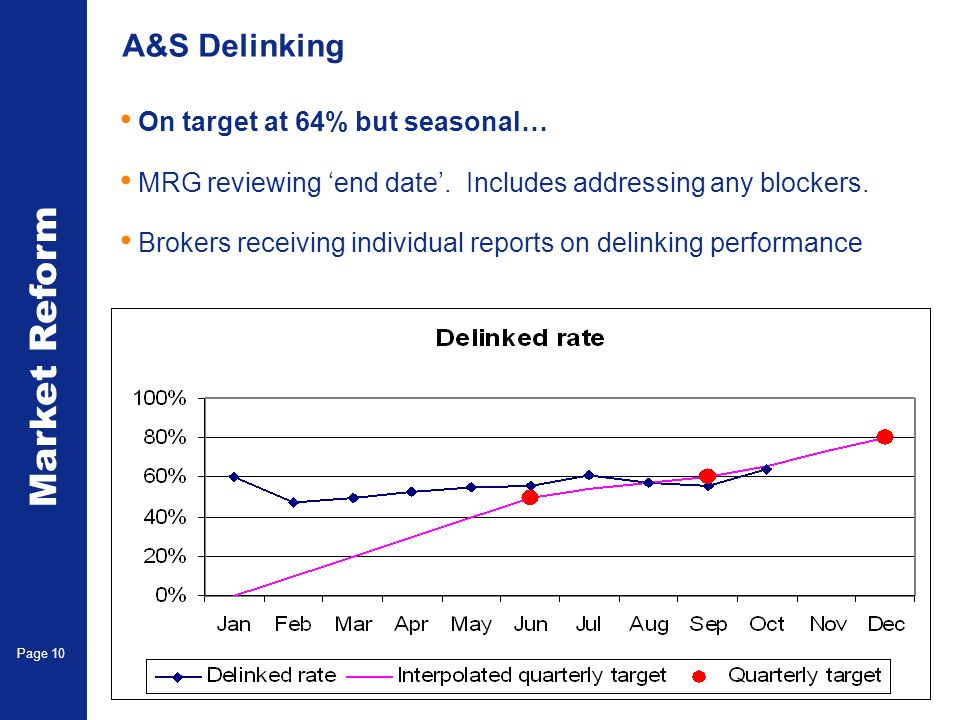 Market Reform Page 10 A&S Delinking On target at 64% but seasonal… MRG reviewing end date. Includes addressing any blockers. Brokers receiving individ