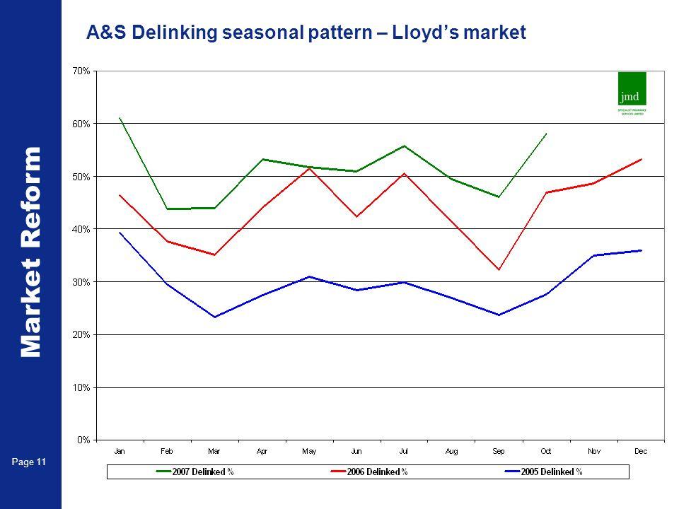 Market Reform Page 11 A&S Delinking seasonal pattern – Lloyds market