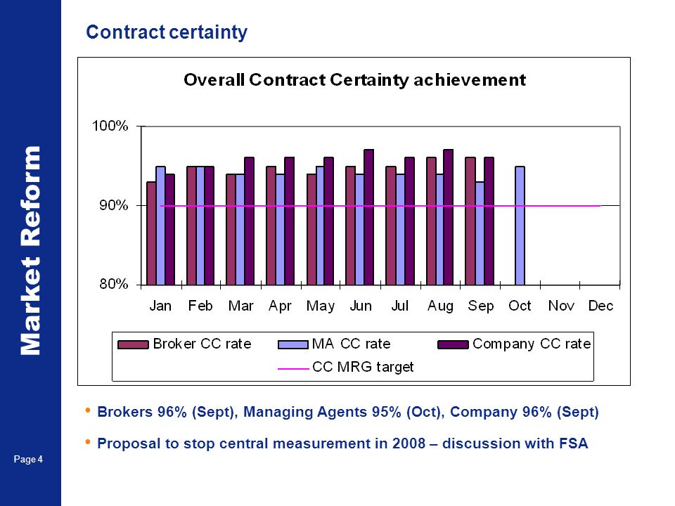Market Reform Page 4 Contract certainty Brokers 96% (Sept), Managing Agents 95% (Oct), Company 96% (Sept) Proposal to stop central measurement in 2008