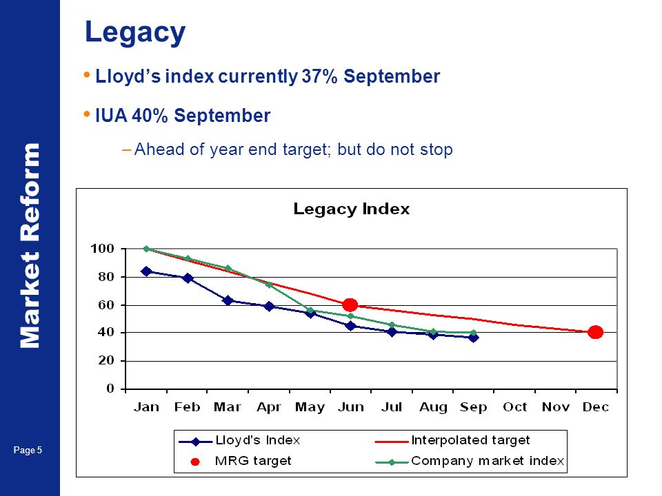 Market Reform Page 5 Legacy Lloyds index currently 37% September IUA 40% September –Ahead of year end target; but do not stop