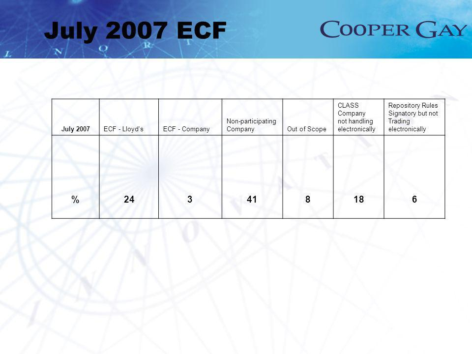 July 2007 ECF July 2007ECF - Lloyd'sECF - Company Non-participating CompanyOut of Scope CLASS Company not handling electronically Repository Rules Sig