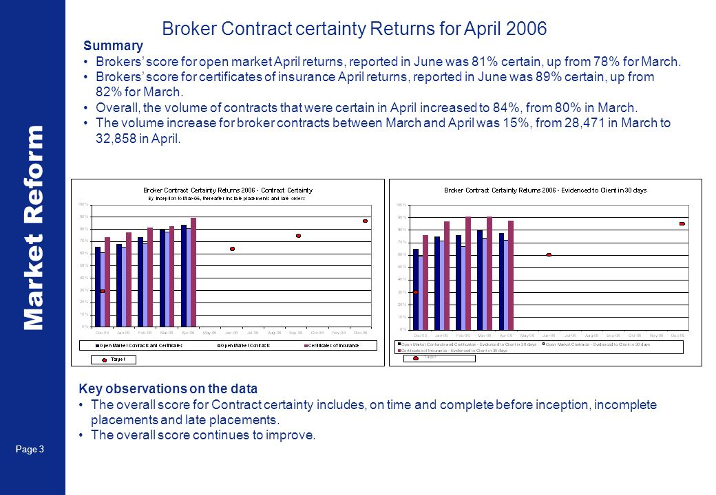 Market Reform Page 3 Key observations on the data The overall score for Contract certainty includes, on time and complete before inception, incomplete placements and late placements.