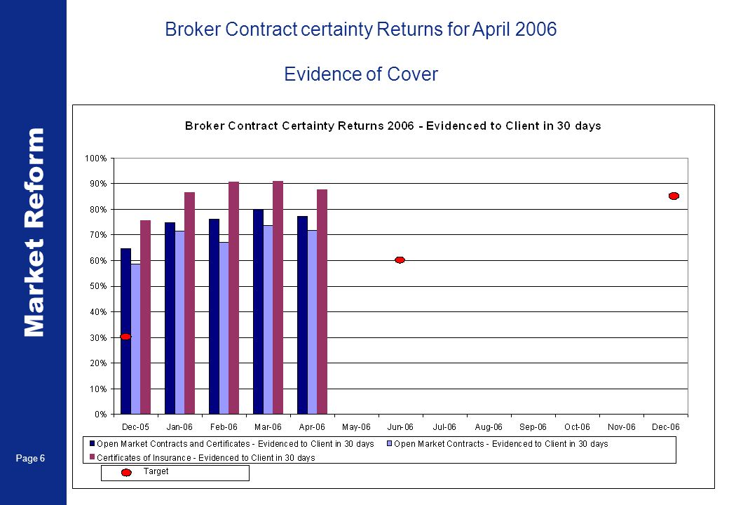 Market Reform Page 6 Broker Contract certainty Returns for April 2006 Evidence of Cover
