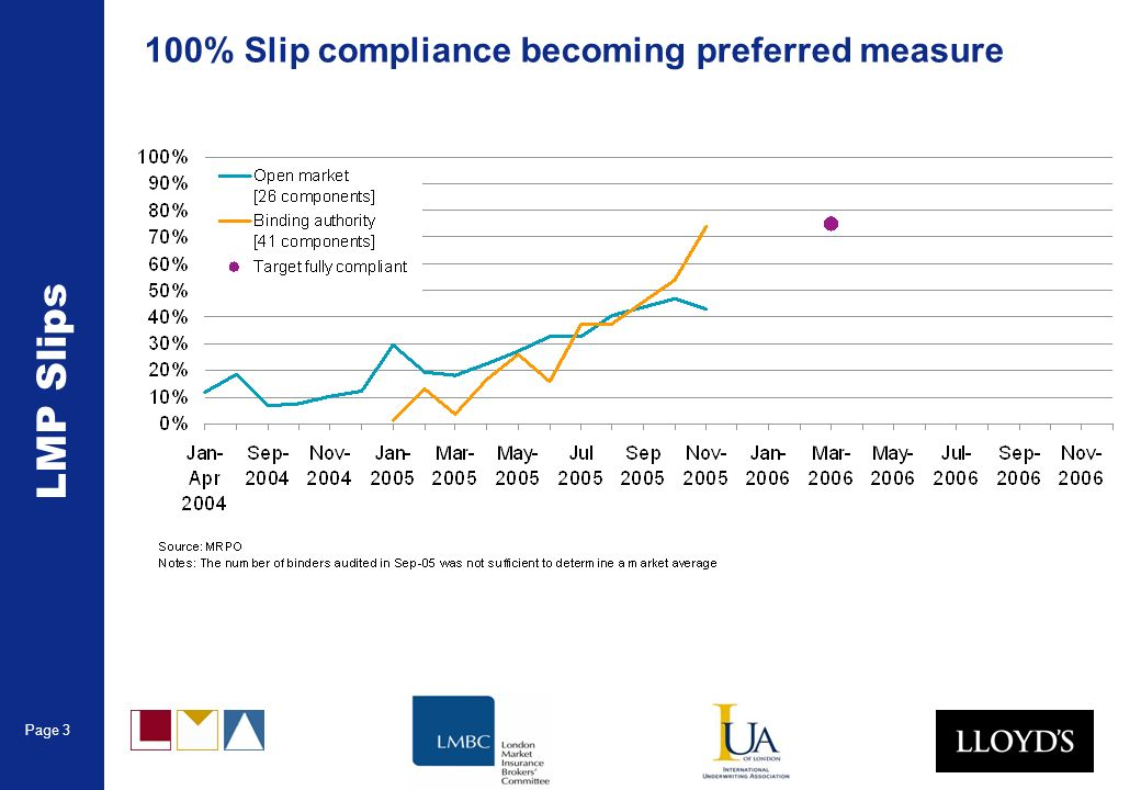 Page 3 LMP Slips 100% Slip compliance becoming preferred measure
