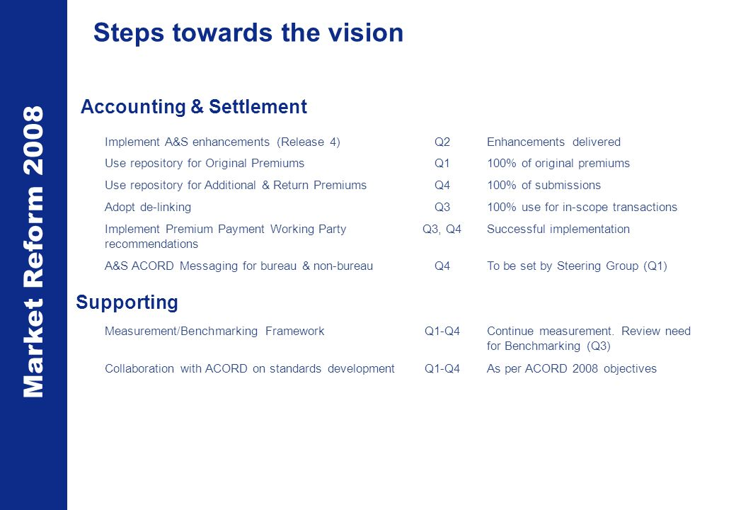 Market Reform 2008 Steps towards the vision Implement A&S enhancements (Release 4)Q2Enhancements delivered Use repository for Original PremiumsQ1100% of original premiums Use repository for Additional & Return PremiumsQ4100% of submissions Adopt de-linkingQ3100% use for in-scope transactions Implement Premium Payment Working Party recommendations Q3, Q4Successful implementation A&S ACORD Messaging for bureau & non-bureauQ4To be set by Steering Group (Q1) Measurement/Benchmarking FrameworkQ1-Q4Continue measurement.