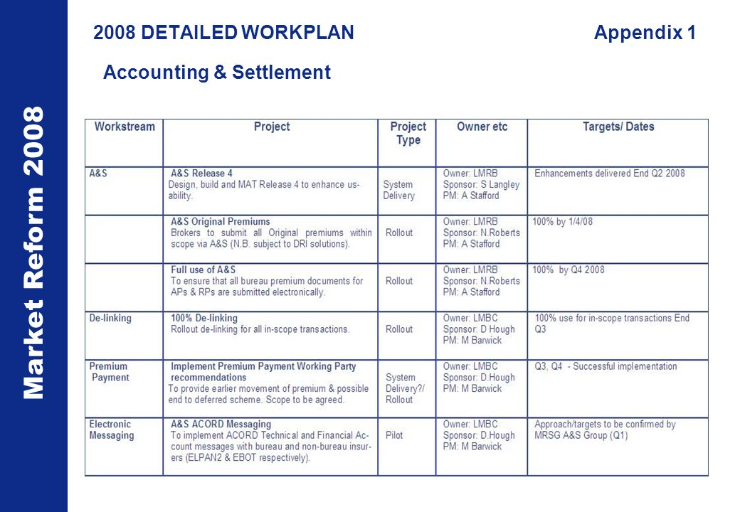 Market Reform DETAILED WORKPLANAppendix 1 Accounting & Settlement