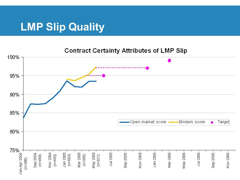 17 LMP Slip Quality