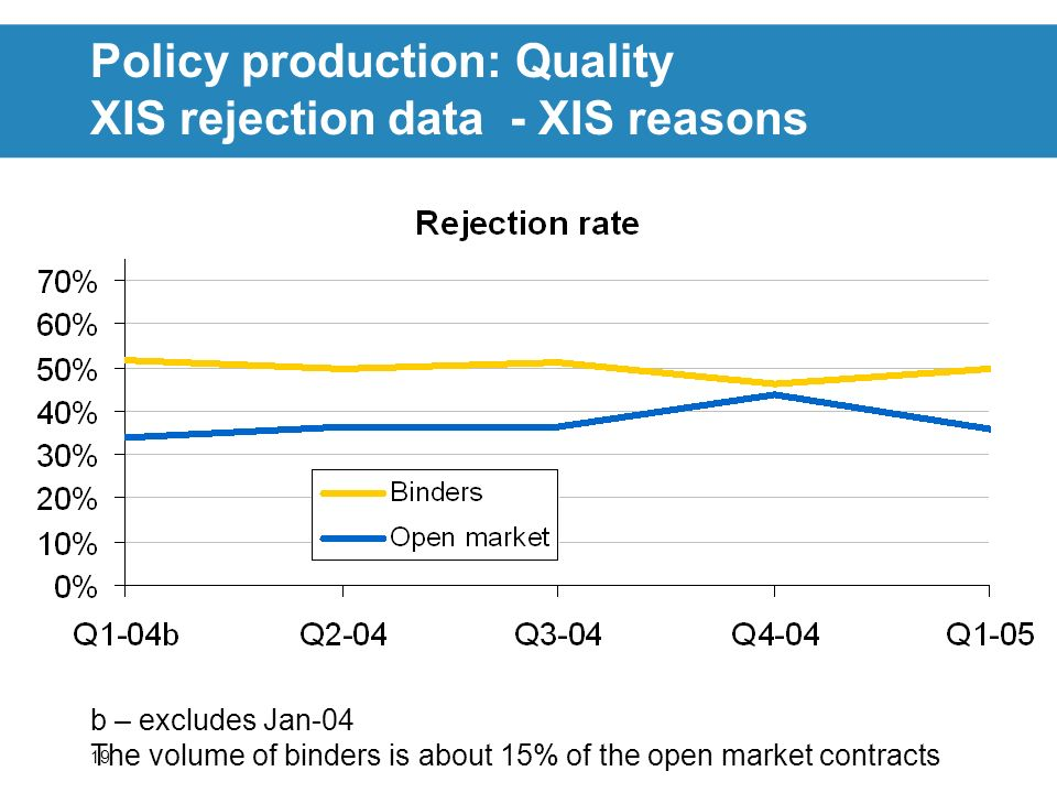 19 Policy production: Quality XIS rejection data - XIS reasons b – excludes Jan-04 The volume of binders is about 15% of the open market contracts