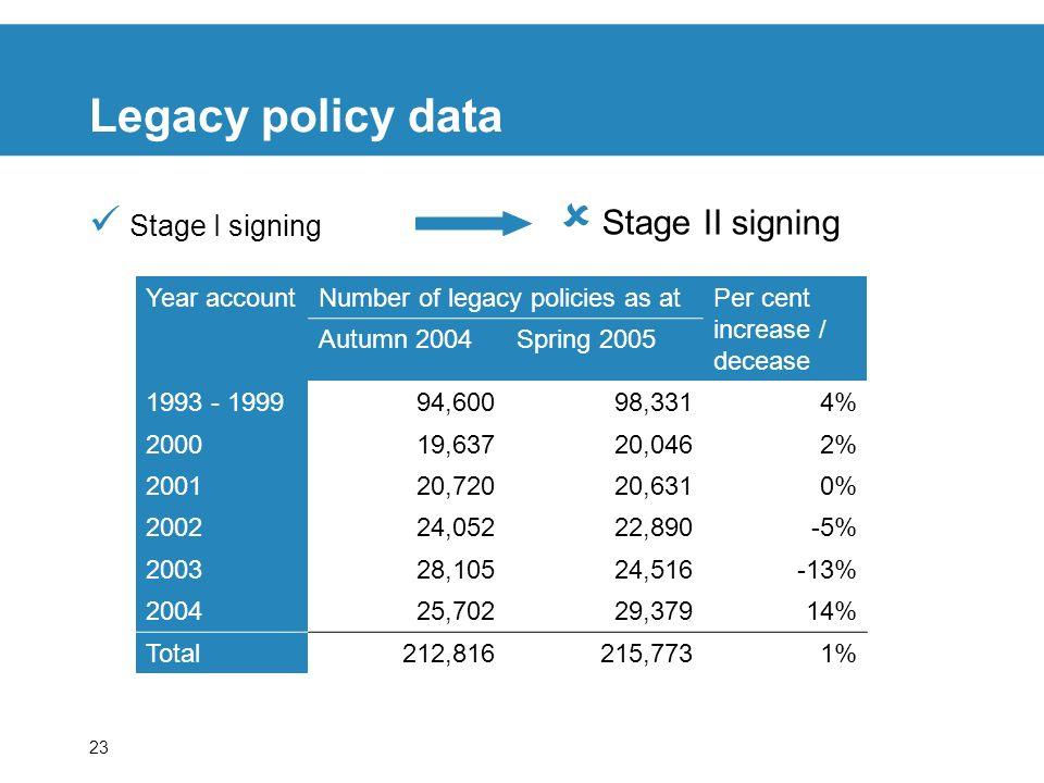 23 Legacy policy data Stage I signing Stage II signing Year accountNumber of legacy policies as atPer cent increase / decease Autumn 2004Spring ,60098,3314% ,63720,0462% ,72020,6310% ,05222,890-5% ,10524,516-13% ,70229,37914% Total212,816215,7731%
