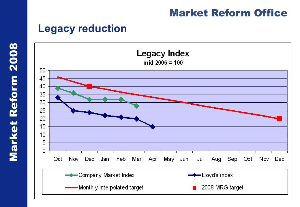 Market Reform 2008 Market Reform Office Legacy reduction