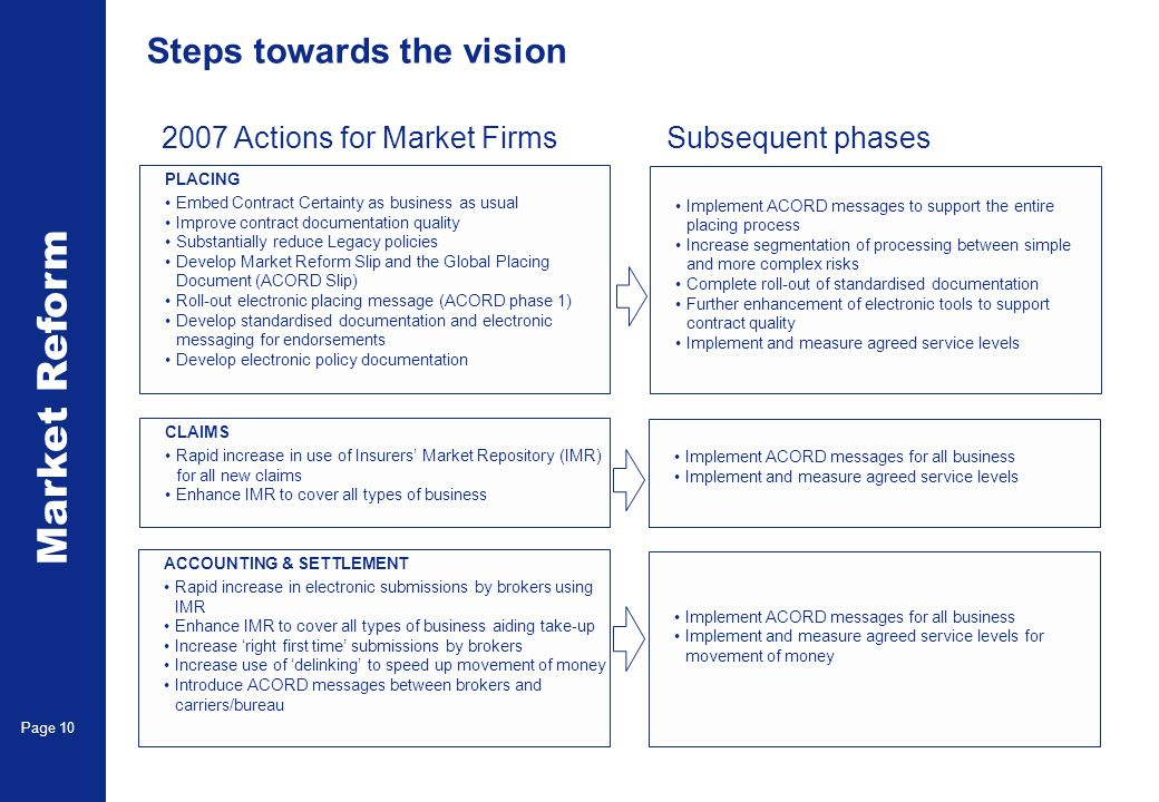 Market Reform Page 10 Steps towards the vision PLACING Embed Contract Certainty as business as usual Improve contract documentation quality Substantia