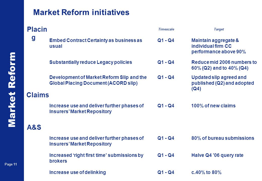 Market Reform Page 11 c.40% to 80%Q1 - Q4Increase use of delinking Maintain aggregate & individual firm CC performance above 90% Q1 - Q4Embed Contract