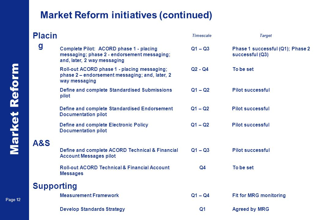 Market Reform Page 12 Phase 1 successful (Q1); Phase 2 successful (Q3) Q1 – Q3Complete Pilot: ACORD phase 1 - placing messaging; phase 2 - endorsement