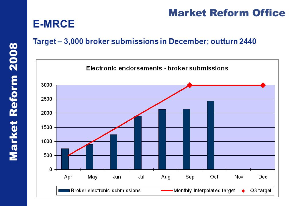 Market Reform 2008 Market Reform Office E-MRCE Target – 3,000 broker submissions in December; outturn 2440