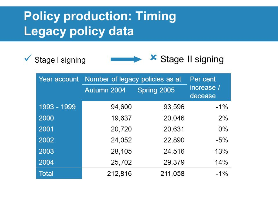 Policy production: Timing Legacy policy data Stage I signing Stage II signing Year accountNumber of legacy policies as atPer cent increase / decease Autumn 2004Spring 2005 1993 - 199994,60093,596-1% 200019,63720,0462% 200120,72020,6310% 200224,05222,890-5% 200328,10524,516-13% 200425,70229,37914% Total212,816211,058-1%
