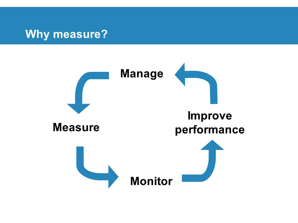 Manage Why measure Improve performance Measure Monitor