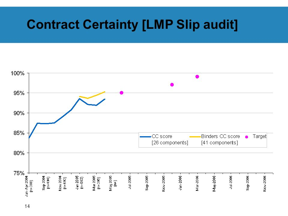14 Contract Certainty [LMP Slip audit]