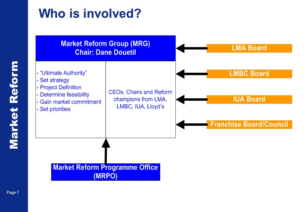Market Reform Page 7 Who is involved?
