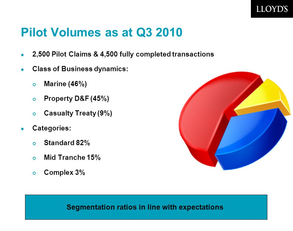 © Lloyds7 Pilot Volumes as at Q3 2010 2,500 Pilot Claims & 4,500 fully completed transactions Class of Business dynamics: Marine (46%) Property D&F (45%) Casualty Treaty (9%) Categories: Standard 82% Mid Tranche 15% Complex 3% Segmentation ratios in line with expectations