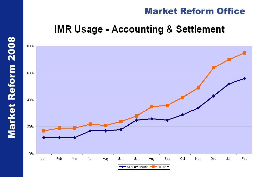 Market Reform 2008 Market Reform Office