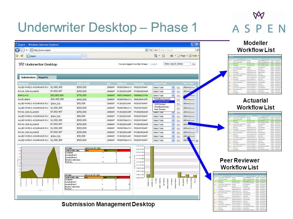 Underwriter Desktop – Phase 1 Modeller Workflow List Peer Reviewer Workflow List Actuarial Workflow List Submission Management Desktop
