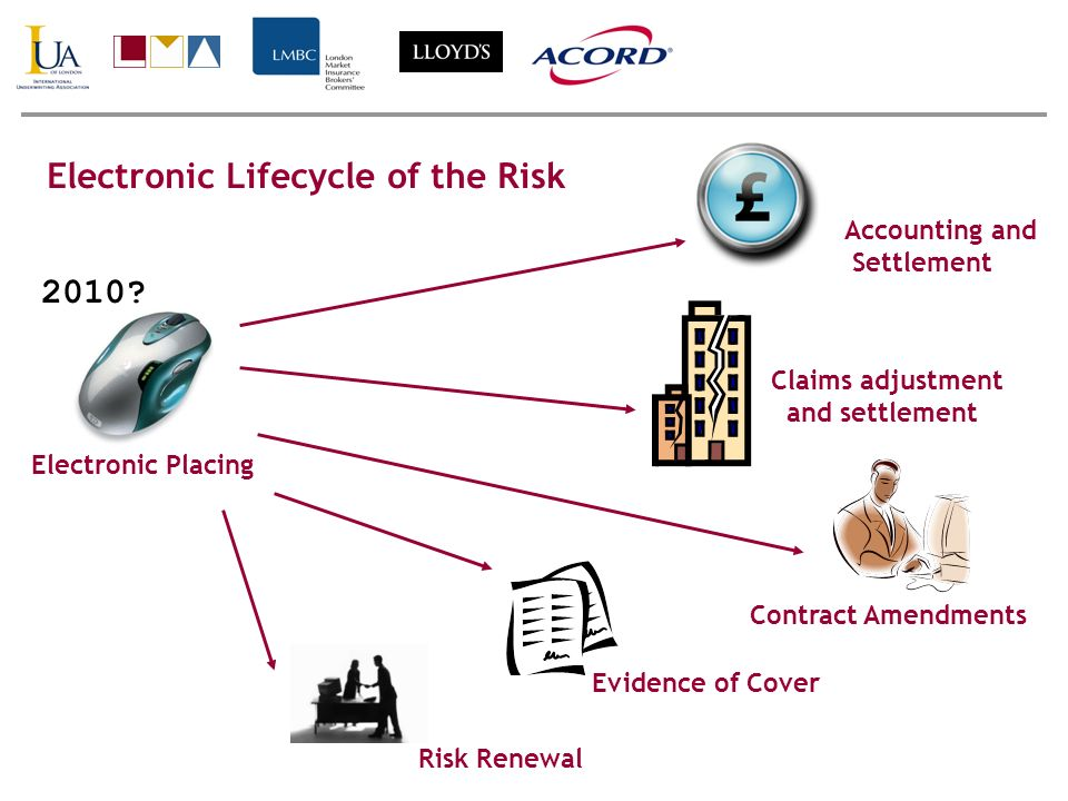 2010? Electronic Placing Accounting and Settlement Electronic Lifecycle of the Risk Claims adjustment and settlement Evidence of Cover Risk Renewal Co