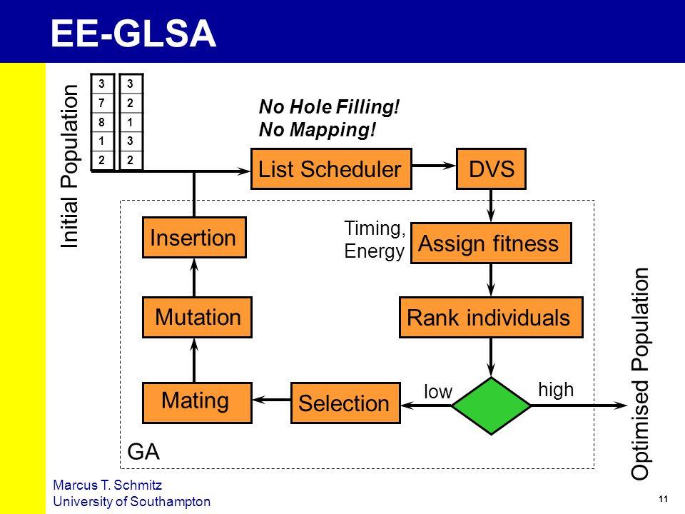 11 Marcus T. Schmitz University of Southampton EE-GLSA List SchedulerDVSAssign fitnessRank individualsSelection Mutation Mating Insertion Initial Popu
