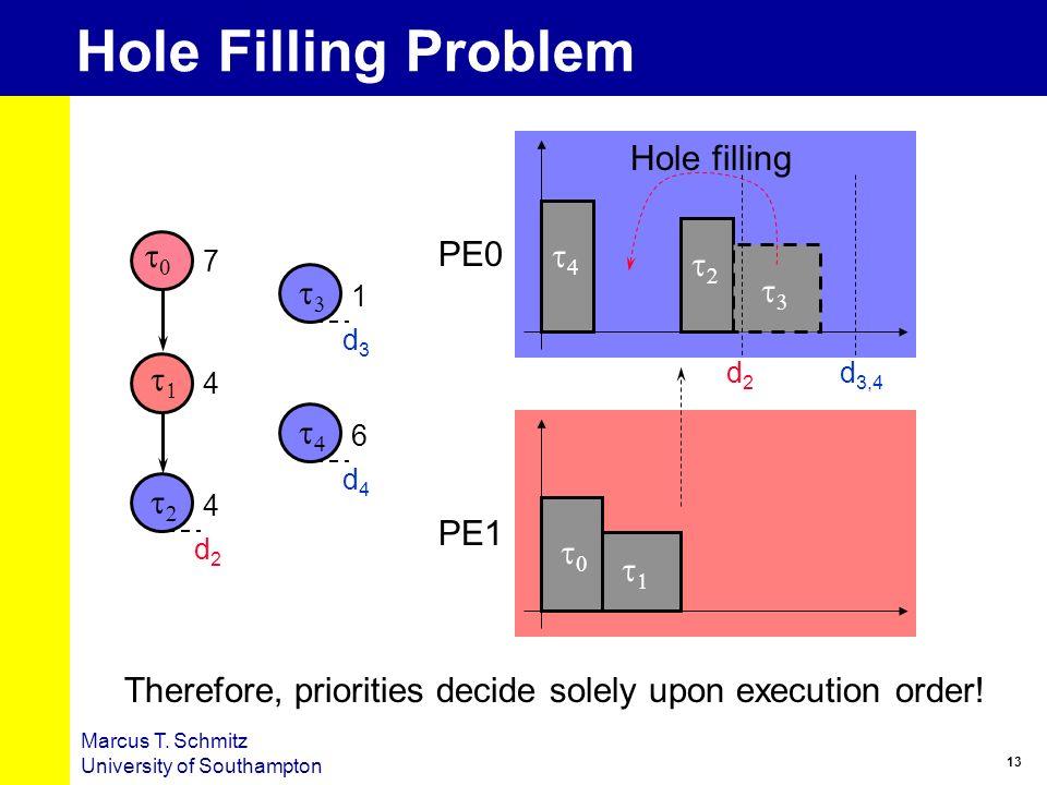 13 Marcus T. Schmitz University of Southampton Hole Filling Problem d2d2 d4d4 d3d3 7 6 4 4 1 d2d2 d 3,4 Hole filling Therefore, priorities decide sole