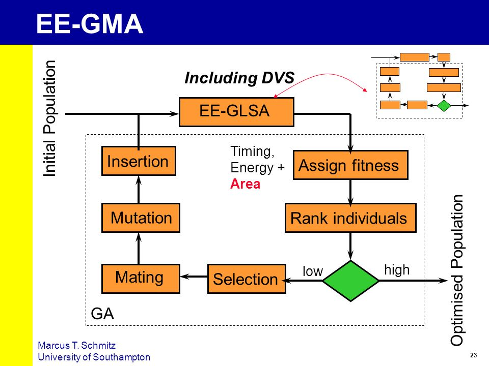 23 Marcus T. Schmitz University of Southampton EE-GMA EE-GLSA Assign fitnessRank individualsSelection Mutation Mating Insertion Initial Population Opt