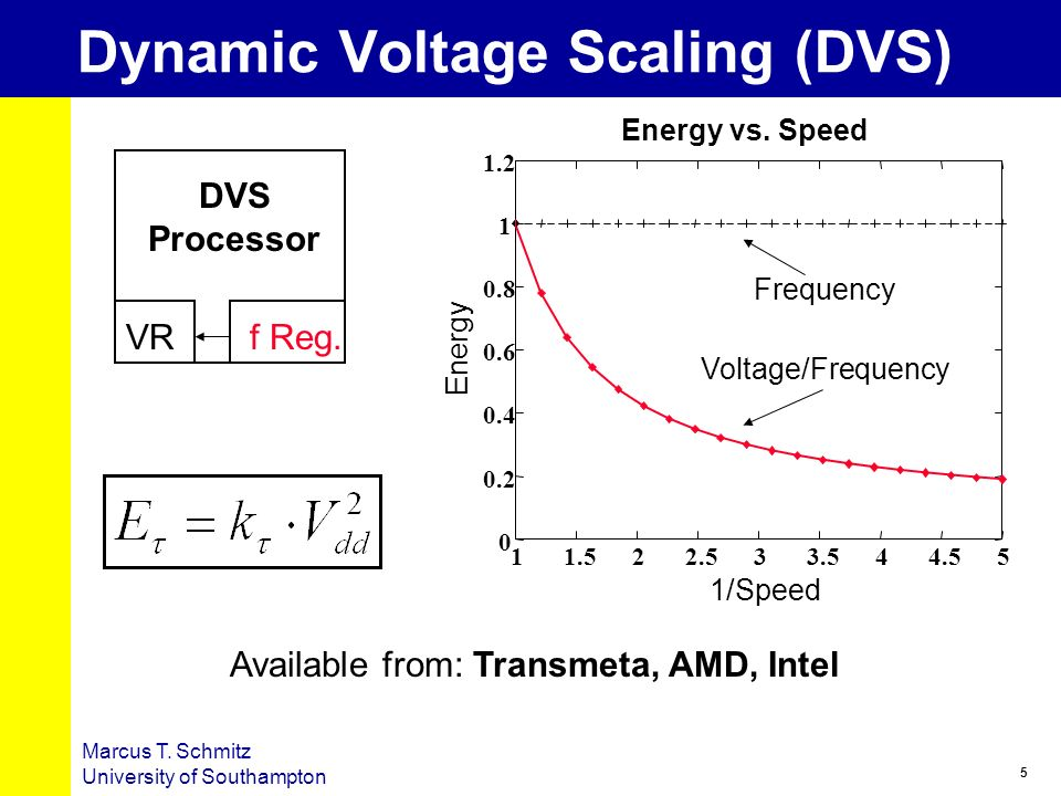 5 Marcus T. Schmitz University of Southampton Dynamic Voltage Scaling (DVS) f Reg. DVS Processor 0 0.2 0.4 0.6 0.8 1 1.2 11.522.533.544.55 Energy vs.