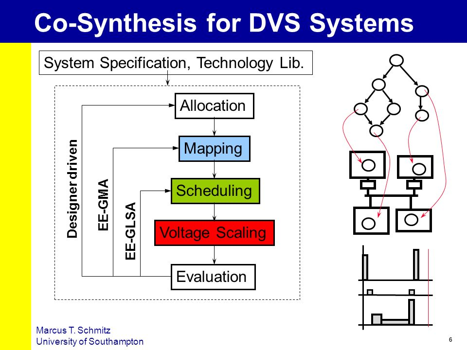 6 Marcus T. Schmitz University of Southampton Co-Synthesis for DVS Systems Allocation Mapping Scheduling Voltage Scaling Evaluation EE-GLSA EE-GMA Des