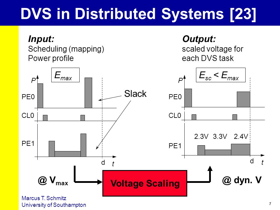 7 Marcus T. Schmitz University of Southampton DVS in Distributed Systems [23] PE0 PE1 CL0 P t d PE0 PE1 CL0 P t d @ V max @ dyn. V Input: Scheduling (