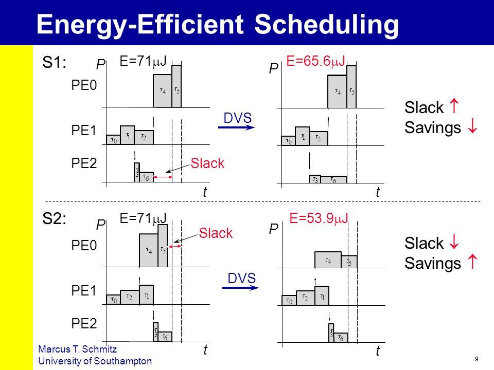 9 Marcus T. Schmitz University of Southampton Energy-Efficient Scheduling 0 4 5 1 2 3 6 E=71 J 4 5 0 1 2 3 6 4 5 0 1 2 3 6 0 1 2 3 6 4 5 E=71 J E=53.9