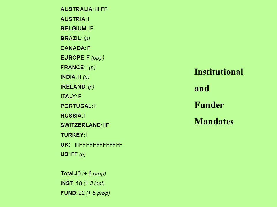 AUSTRALIA: IIIIFF AUSTRIA: I BELGIUM: IF BRAZIL: (p) CANADA: F EUROPE: F (ppp) FRANCE: I (p) INDIA: II (p) IRELAND: (p) ITALY: F PORTUGAL: I RUSSIA: I SWITZERLAND: IIF TURKEY: I UK: IIIFFFFFFFFFFFFF US IFF (p) Total 40 (+ 8 prop) INST: 18 (+ 3 inst) FUND: 22 (+ 5 prop) Institutional and Funder Mandates