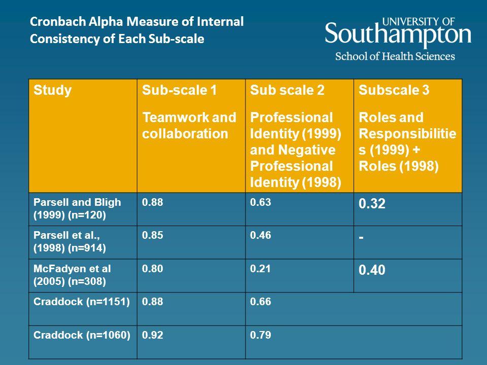 StudySub-scale 1 Teamwork and collaboration Sub scale 2 Professional Identity (1999) and Negative Professional Identity (1998) Subscale 3 Roles and Re