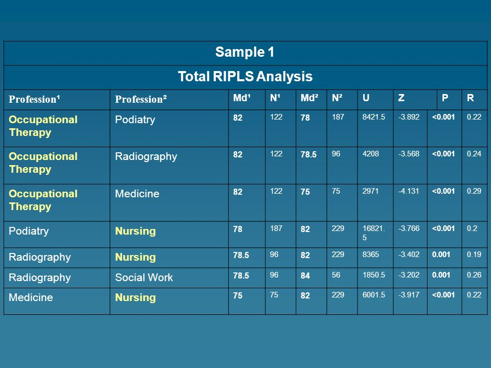 Sample 1 Total RIPLS Analysis Profession ¹ Profession ² Md¹N¹Md²N²UZPR Occupational Therapy Podiatry 82 122 78 1878421.5-3.892<0.0010.22 Occupational