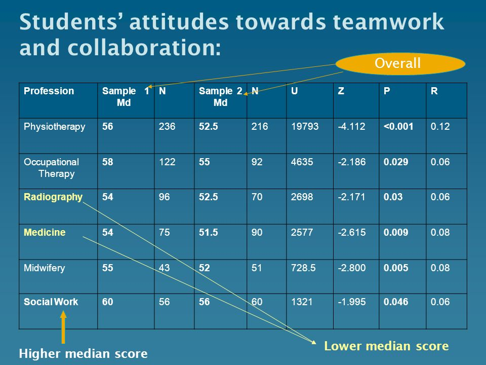 Students attitudes towards teamwork and collaboration: ProfessionSample 1 Md NSample 2 Md NUZPR Physiotherapy5623652.521619793-4.112<0.0010.12 Occupat