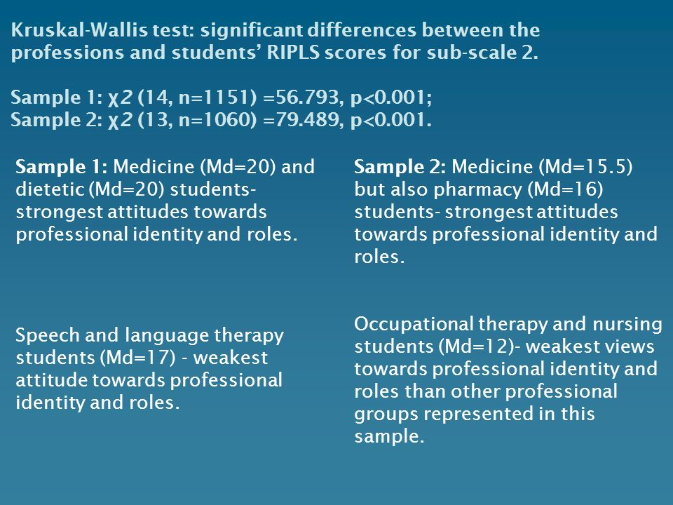Kruskal-Wallis test: significant differences between the professions and students RIPLS scores for sub-scale 2. Sample 1: χ 2 (14, n=1151) =56.793, p<