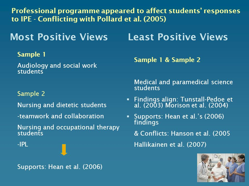 Most Positive Views Least Positive Views Sample 1 Audiology and social work students Sample 2 Nursing and dietetic students -teamwork and collaboratio