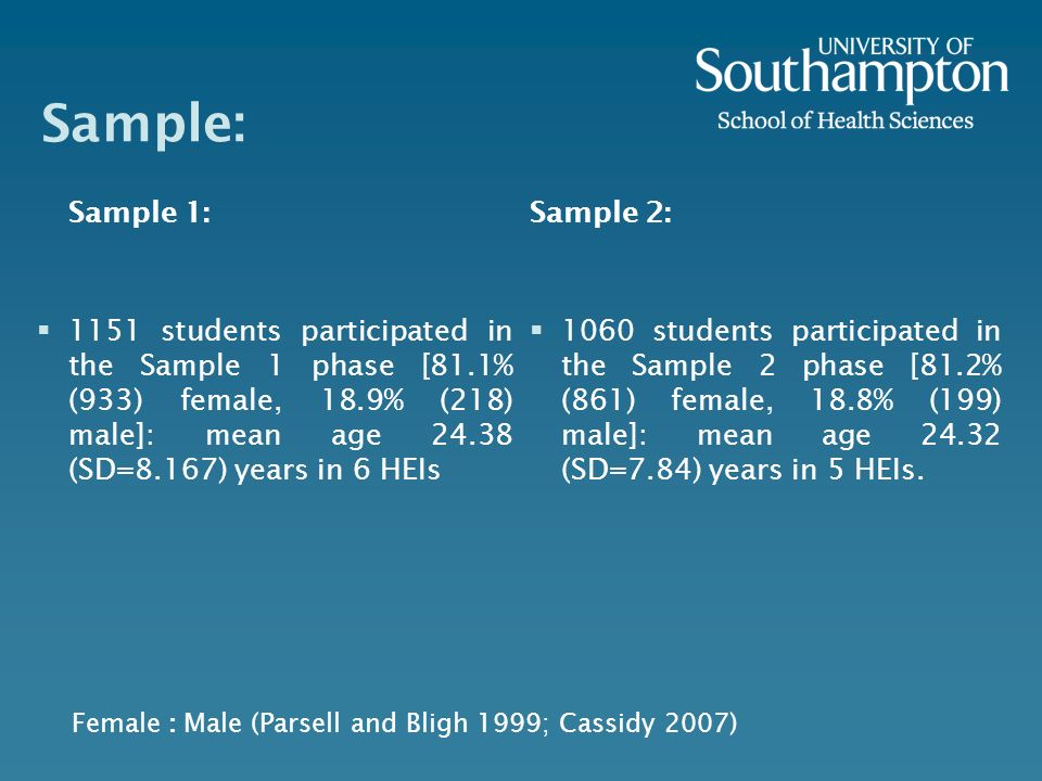 Sample: Sample 1: 1151 students participated in the Sample 1 phase [81.1% (933) female, 18.9% (218) male]: mean age 24.38 (SD=8.167) years in 6 HEIs S