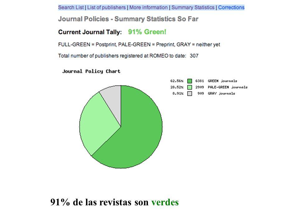 91% de las revistas son verdes
